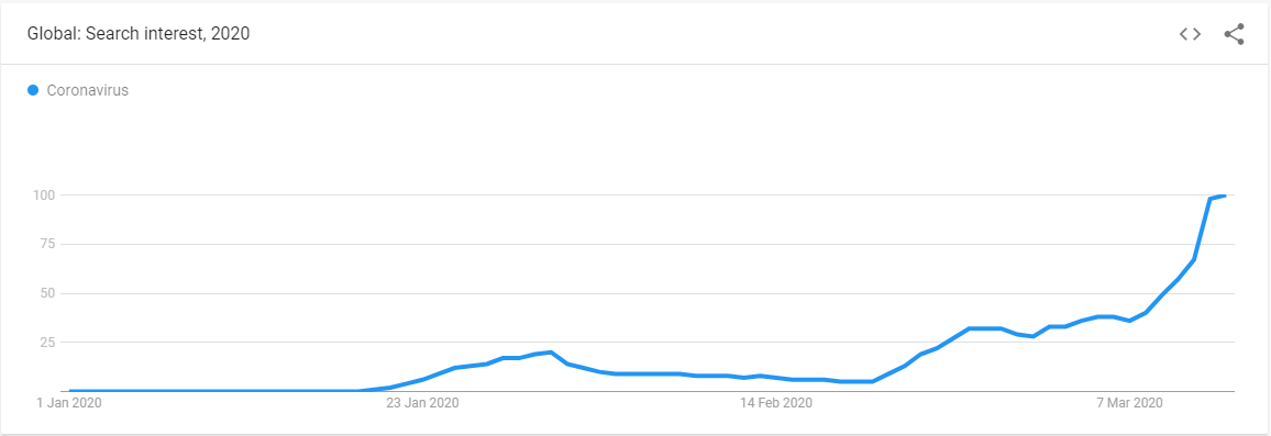 Google Trrends: Search Volume for Corona in The Netherlands since December 2019
