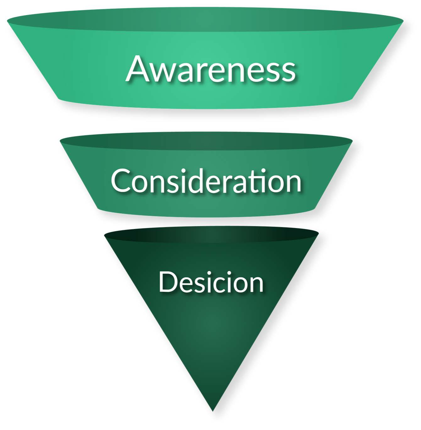 Decision-Making Funnel | An Introduction to Targeted Advertising | The Next Ad