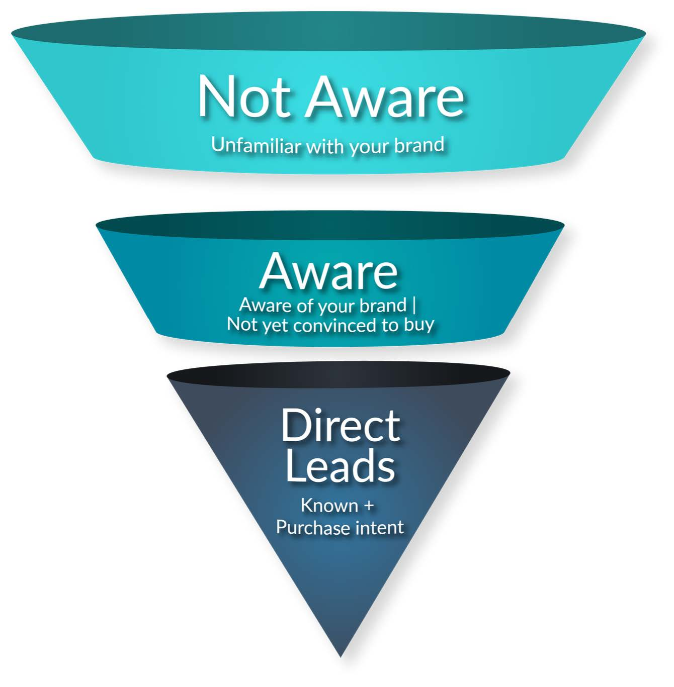 Advertising Funnel | An Introduction to Targeted Advertising | The Next Ad